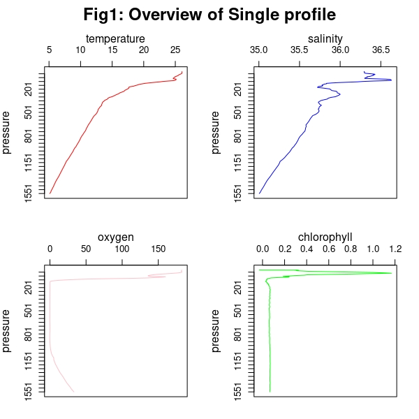 Single profiles