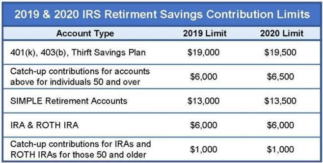Retirement-Contribution-limits.jpg