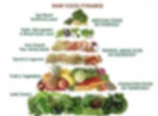 juicing RAW food pyramid cropped.jpg