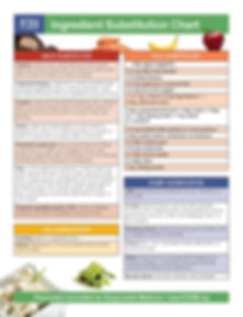 Plantbased PCRM_Substitution_Chart - Cop