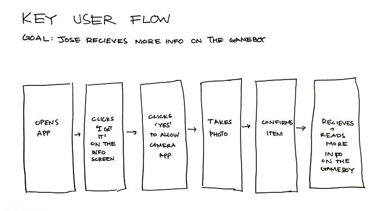 Designer Maker User 14
