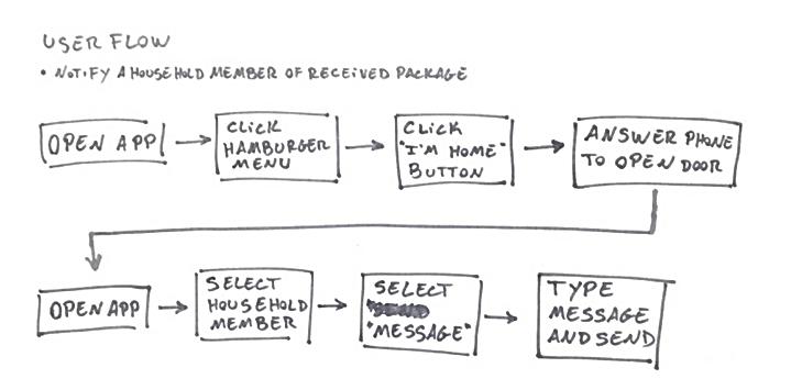 Doorbell app user flow