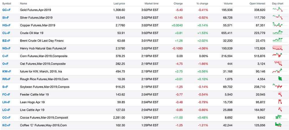 Scraping Yahoo Finance Data using Python