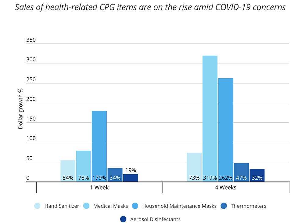 Coronavirus: Changing consumer behavior and e-commerce trends