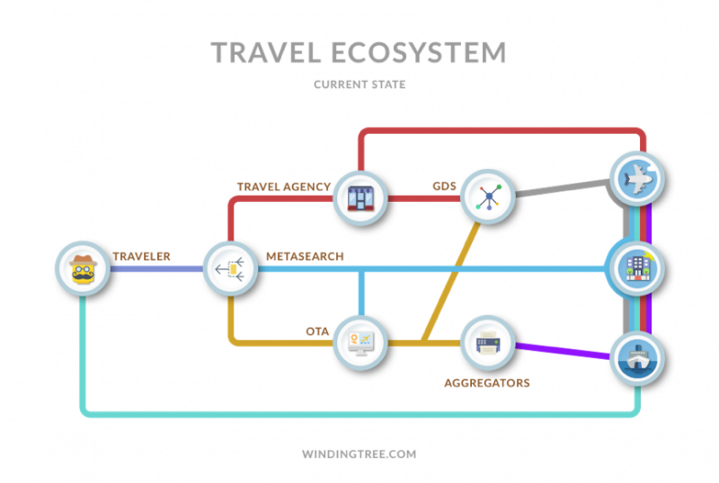 Data Scraping in Travel Industry: Here's What you Need to Know