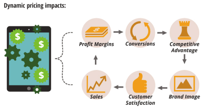 Competitive Pricing Strategy: How Products Are Priced
