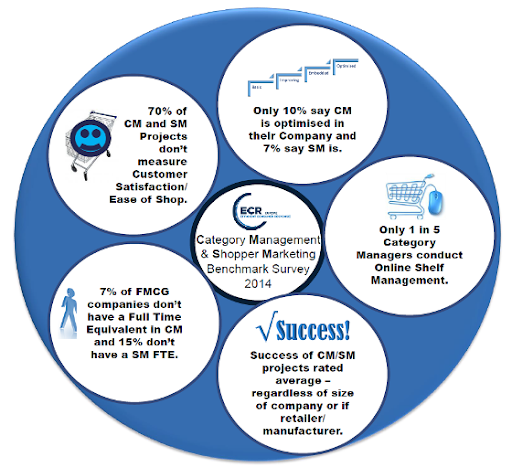 Effective Category Management Using Data Analytics