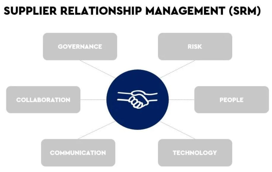 Surviving COVID-19 as an OTA: Supplier Relationship Management is the key