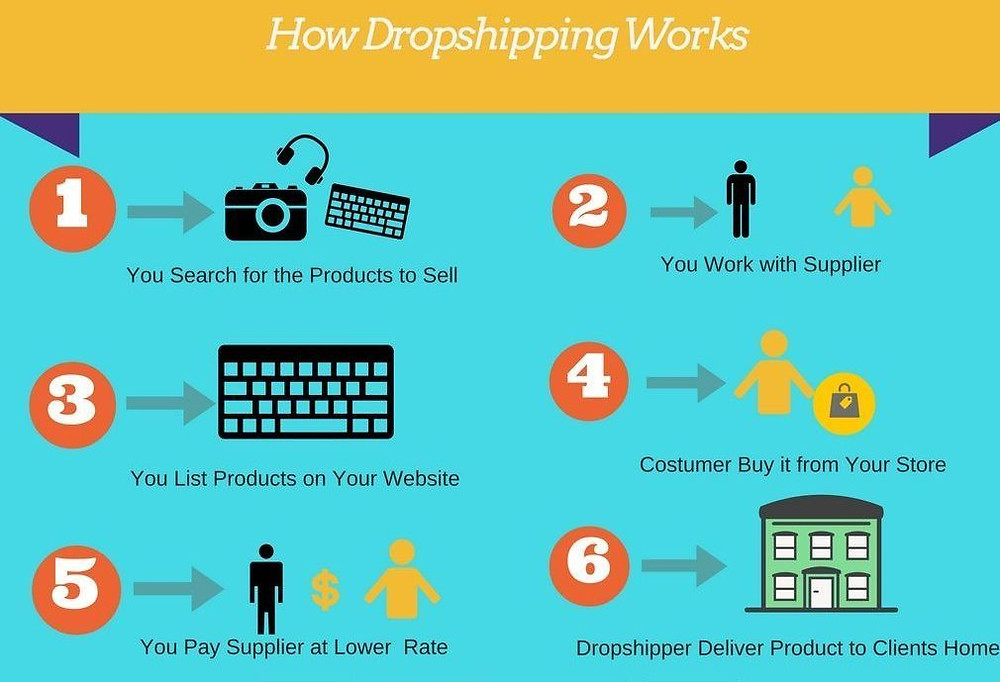 How Web Scraping Can be used to Automate Dropshipping