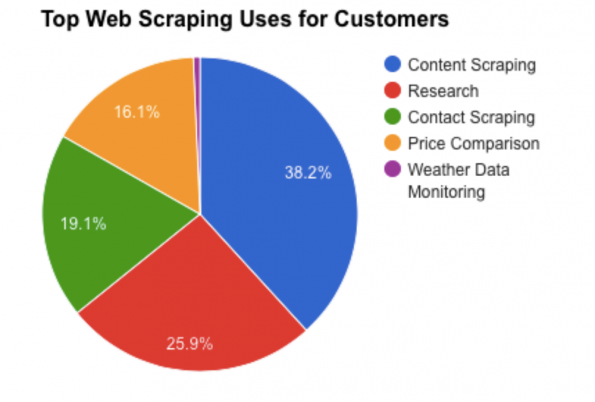 The Economy of the Web Scraping Industry