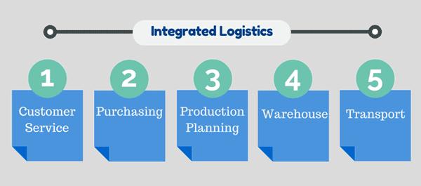 logistics in supply chain.
