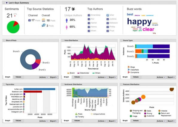 Big Data Analytics and its integration with Social Media