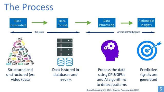The merge of big data with AI
