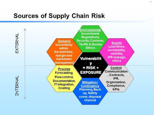Risks in supply chain