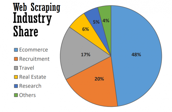 The-economy-of-the Web Scraping Industry