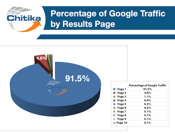 Search Rank Tracking: How Web Scraping gives you the Winning Edge