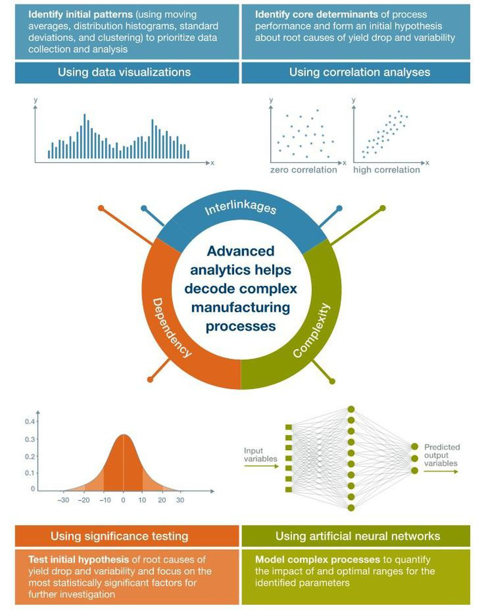 Advanced Analytics for Product Portfolio Optimization in Manufacturing