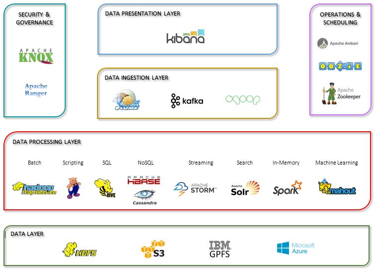 big-data-technology-stack