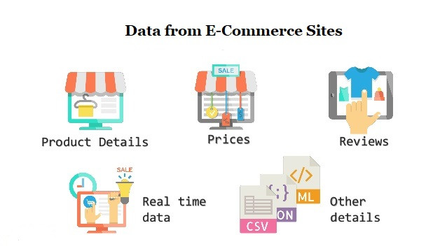 How can Web Scraping Social Media data help E-commerce Owners
