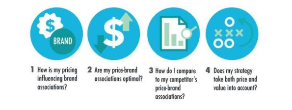Consider this while devising the right dynamic pricing strategy