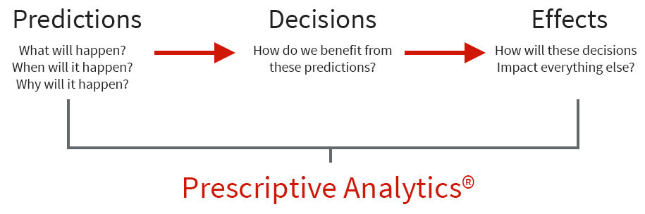 How Prescriptive Analytics work