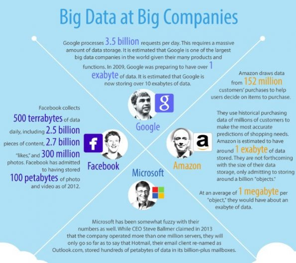 How-Web-scraping-and-Big-Data-Analytics-can-be-used-to-impact-the-Media-and-Entertainment-industry