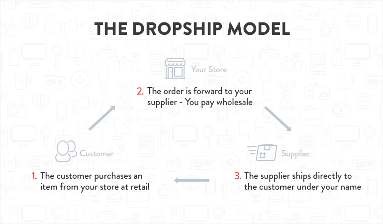 Start a Dropshipping Business in 4 Simple Steps