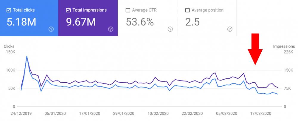 decreasing traffic of online stores