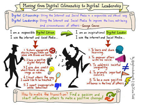 Moving to Digital Leadership: the theory