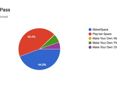Makerspace vs Playkerspace