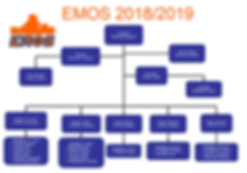 Organigramme EMOS