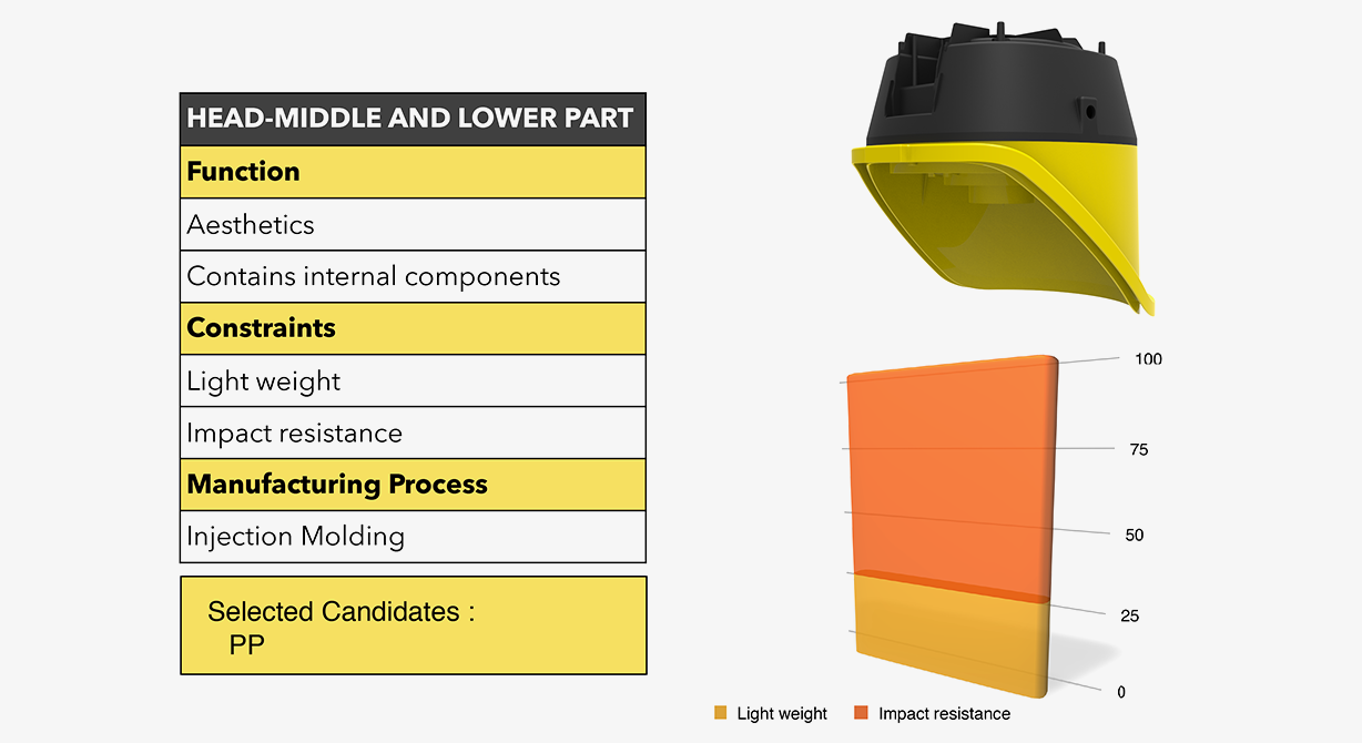Material requirements of a part