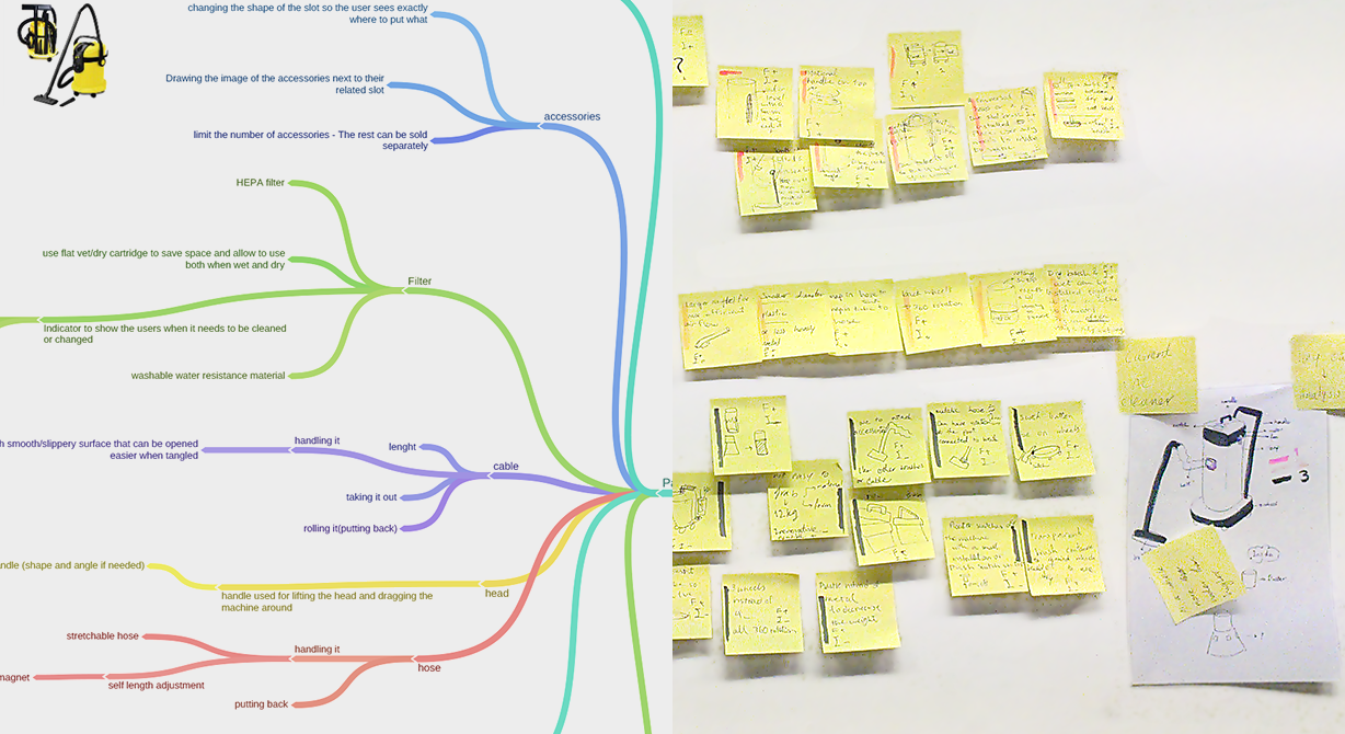 Mind-mapping and brainstorming