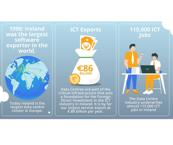 ireland largest software exported ict ex