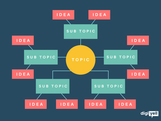 How To Create A Messy Map For Your Business