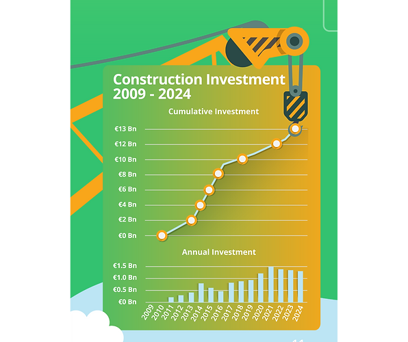 construction investment ireland 2009 to