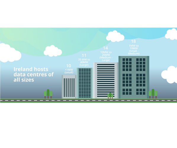 ireland houses data centres of all sizes