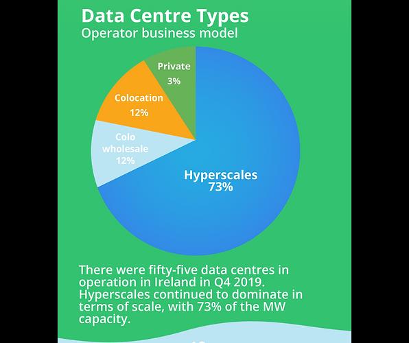 data centre types in Ireland host in ire