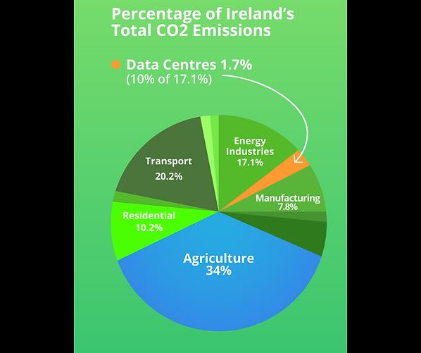 percentage of irelands total co2 emissio