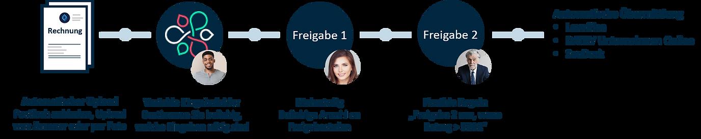 Freigabeprozess_Ablauf_v1.png