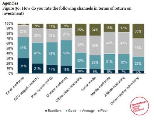 E-mail marketing é apontado o canal com o melhor ROI