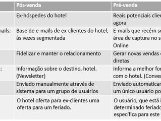 Como os hotéis estão aumentando as reservas diretas com campanhas de pré-venda?