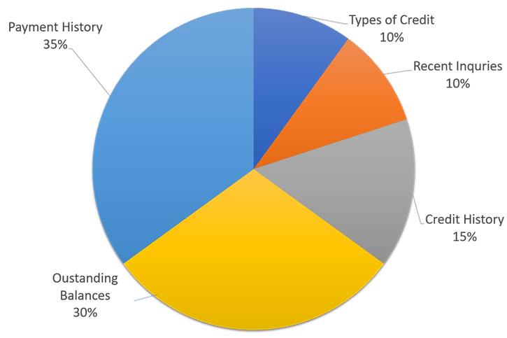 Credit score calulator pie chart