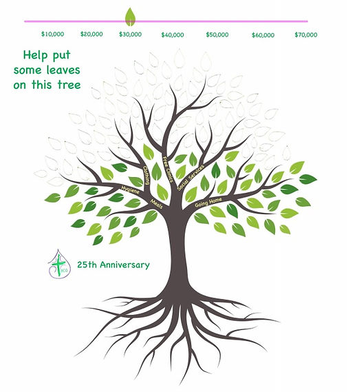 Green and brown tree image showing donations received and requested