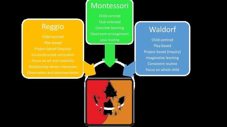 KidzCan_vs_Montessori__Reggio__Waldorf-1500x861_edited.png