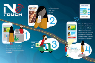 No Touch Concept Flyer