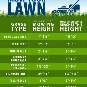 When should I start mowing in Pennsylvania?