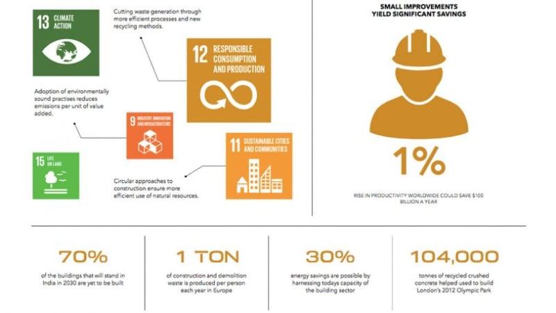 eco camp SDG