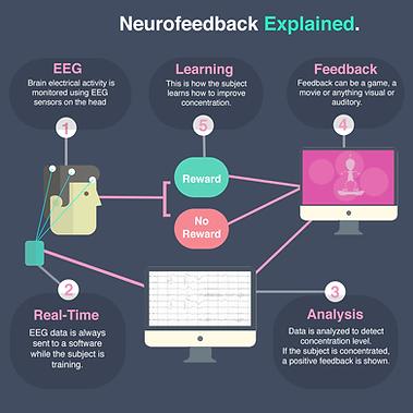 Neurofeedback-Infographic-1.png