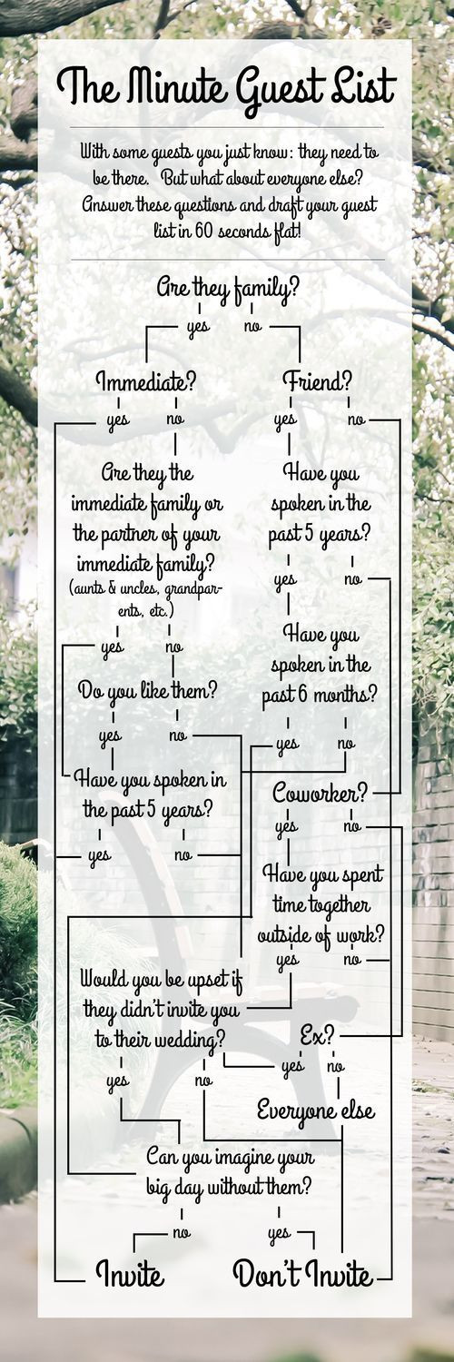 The 60 Second Wedding Guest List
